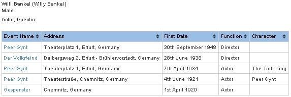 Jeho záznam v databázi Ibsenovských herců a režisérů