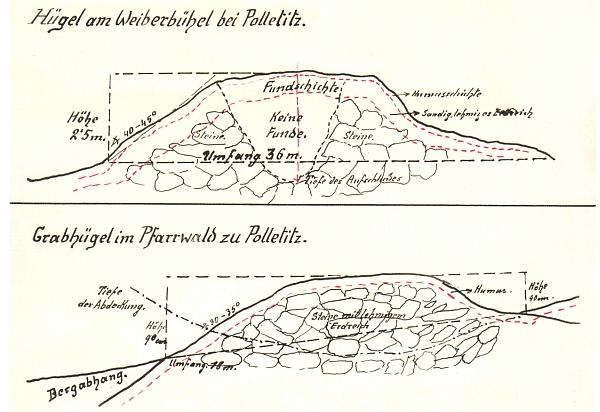 Řez mohylami v lesních tratích Weiherbühel a Pfarrwald u Boletic v jeho kreslené dokumentaci z roku 1929