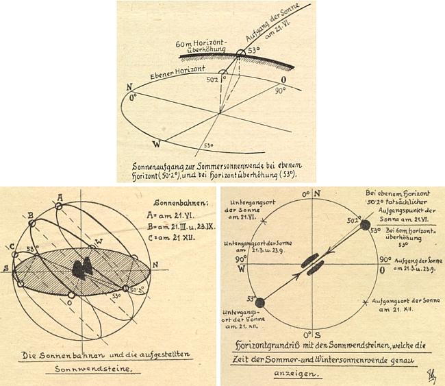 """Tři kresby Karla Schefczika k vlastnímu článku o """"pohanských kamenech"""" v Horních Světlých Horách, citujícímu Dannerův text z """"Waldheimat"""""""