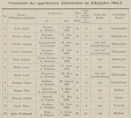 Johann Doležal a Friedrich Franz, jejichž data úmrtí v obou případech shodou okolností neznáme, figurují tu na seznamu abiturientů německého gymnázia v Českém Krumlově vedle sebe a na téže straně najdeme i Oskara Kreiskyho z Kolodějí nad Lužnicí, strýce proslulého rakouského kancléře Bruna Kreiskyho