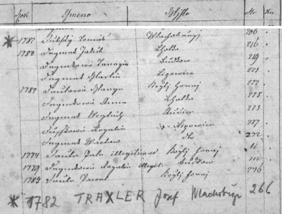 """Takto je dodatečně tužkou připsána původní podoba jeho příjmení na konec písmene """"D"""" v indexu vlachovobřezské matriky z let 1650-1785"""