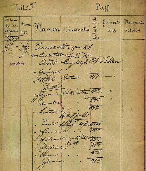 Pražská policejní přihláška jeho děda z otcovy strany, jeho ženy Anny, roz. Petsch von Petschendorf, jakož i jejich dětí, mezi nimi i Karlova otce (*1848)