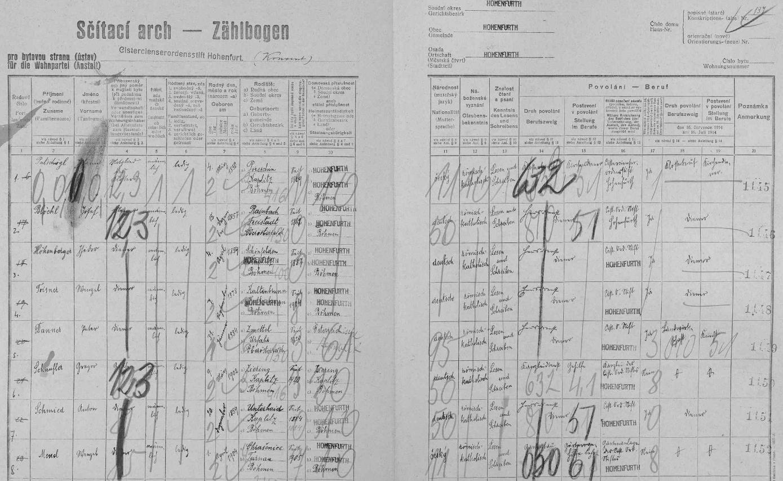 Jeho otec je na archu sčítání lidu z roku 1921 uveden mezi sluhy klášterního konventu