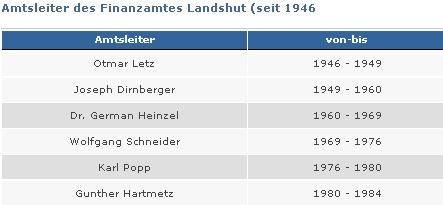Počátkem osmdesátých let minulého století stál v čele finančního úřadu vbavorském Landshutu