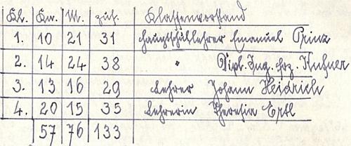 """Na začátku školního roku 1944/1945 ho školní kronika zaznamenává jako třídního učitele 3. ročníku """"hlavní školy"""" v Kašperských Horách"""