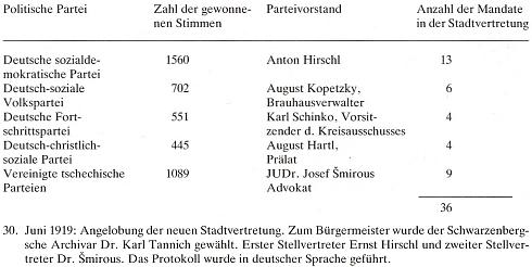 Výsledek prvých voleb do krumlovského městského zastupitelstva včervnu roku 1919 přinesl Ernstu Hirschlovi (je tu psán vedle číselných výsledků mylně Anton Hirschl) jasné volební vítězství - přesto byl starostou zvolen Dr. Tannich