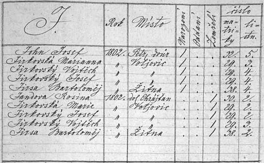 V indexu netolické matriky figuruje jeho jméno v záhlaví strany se jmény novorozených v roce 1802, mezi nimiž je z Petrova Dvora ten jediný