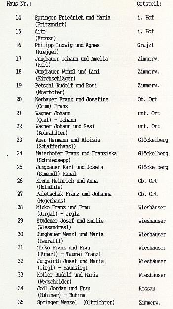 """Část seznamu majitelů domů v Huťském Dvoře dokládá v závorkách """"usedlostní"""" jména na čp. 17 a 30, odkud pocházeli Karlovi rodiče"""