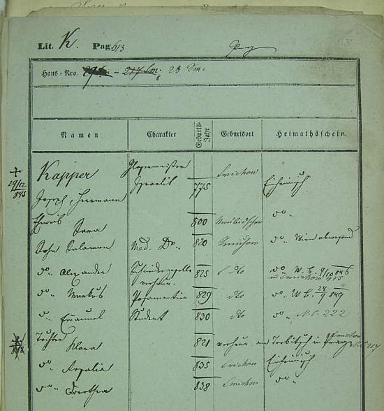 Pražská pobytová přihláška jeho otce, sklenářského mistra Hermanna Kappera (†29. prosince 1843) s výčtem jeho 7 dětí - rodištěm jeho ženy Sary byl podle dokumentu Nový Bydžov
