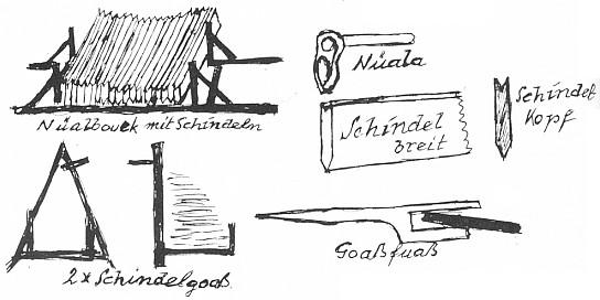 Tady nakreslil sám nářadí šumavského výrobce šindelů