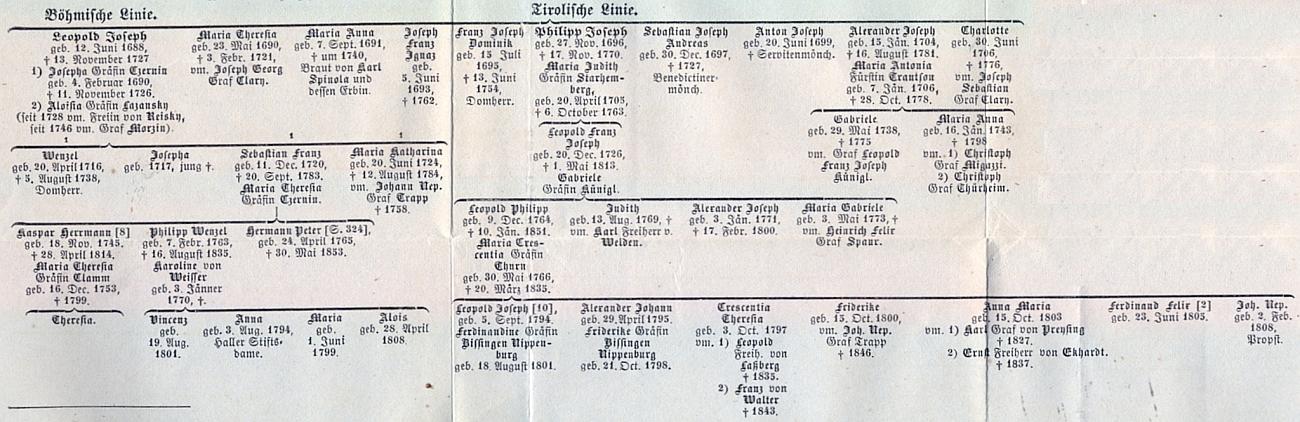 Česká a tyrolská větev rodu Küniglů