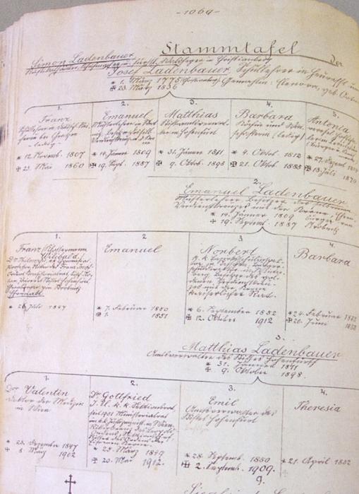 """Rodokmen rodiny Ladenbauerovy v kronice Horní Stropnice ho uvádí jako prvorozeného syna Emanuela Ladenbauera (1809-1887) i s původním křestním jménem Franz (Wilibald je řádové """"Klostername"""") a ještě bez data úmrtí"""
