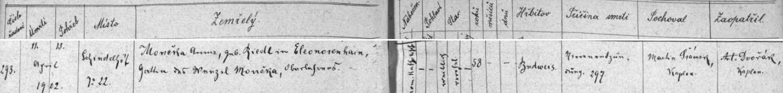 Záznam úmrtní matriky pro osadu Šindlovy Dvory o úmrtí otcovy prvé ženy Anny