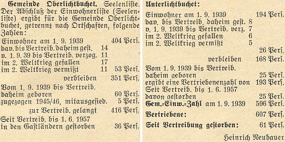 Tady vyčíslil proměny počtu obyvatel v Horních a Dolních Světlých Horách od 1. září roku 1939 do roku 1957
