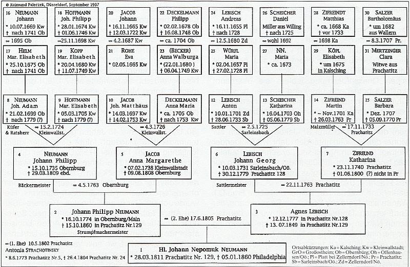 Tabule předků světcových, jak ji sestavil Raimund Paleczek