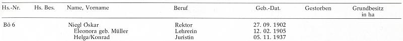 Na adrese Böhmhäuser (České Chalupy) čp. 6 se svou paní