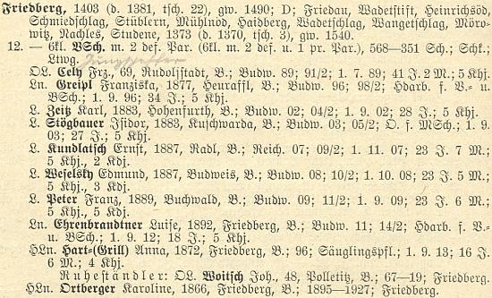 Na seznamu učitelů frymburské školy k roku 1928 figuruje vedle Fanni Greiplové, Ernsta Kundlatsche a Isidora Stögbauera