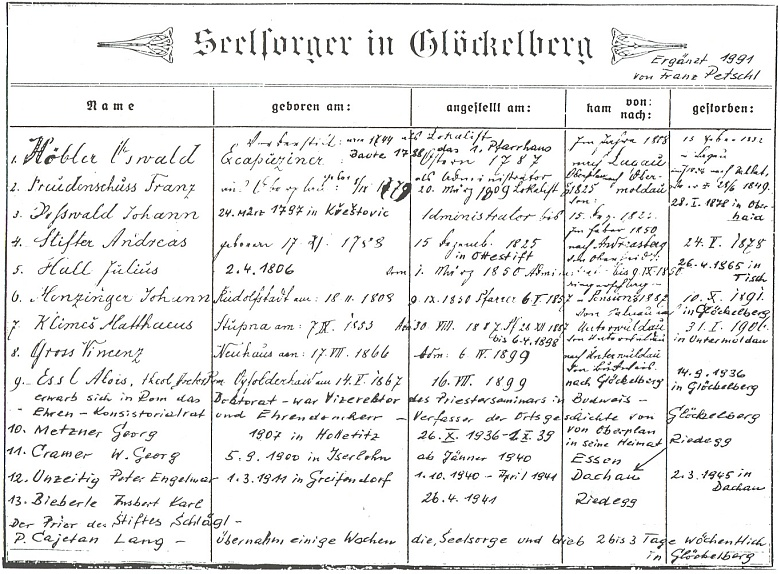 Takto v roce 1991 doplnil seznam duchovních v Glöckelbergu (viz i Alois Essl, Engelmar Unzeitig aCajetan Lang)