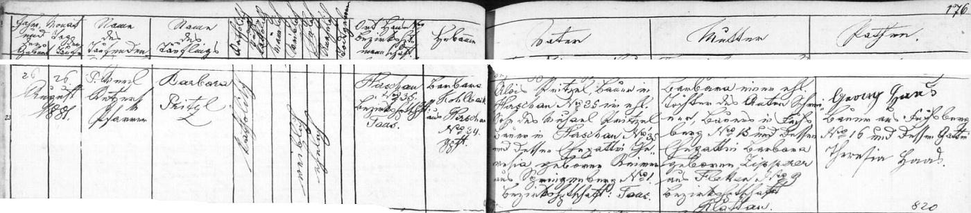 Narodila se podle záznamu křestní matriky farní obce Hyršov dne 26. srpna roku 1881 v rodině Aloise Pritzla, rolníka na zdejší usedlosti čp. 35, syna Michaela Pritzla, který na ní hospodařil předtím se svou ženou Theresií, roz. Reimerovou ze zaniklé dnes téměř osady Pomezí (Springenberg, i česky dříve Šprymberk) čp. 1, a jeho manželky Barbary, dcery rolníka Antona Schreinera z rovněž dnes téměř zaniklé vsi Liščí (Fuchsberg) čp. 15, a Barbary, roz. Zippererové ze zaniklé téměř dnes také osady Fleky (Flecken) čp. 9