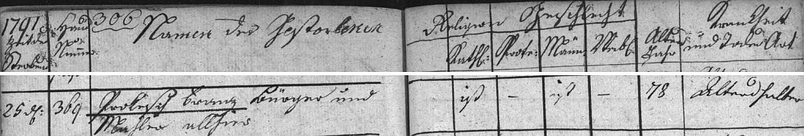 Záznam o jeho skonu v českobudějovické úmrtní matrice