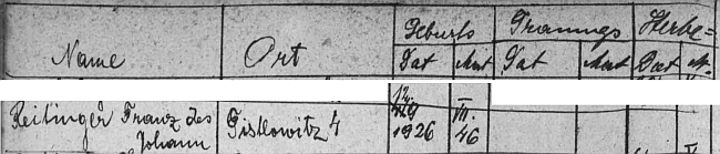 Podle jmenného indexu svérazské matriky se narodil ve dnes zaniklé Tisovce (Distlowitz či Tistlowitz), údaje v krajanském časopise ovšemhovoříoSuši(Tusch)