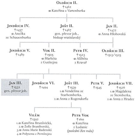 Zjednodušený rodokmen Rožmberků