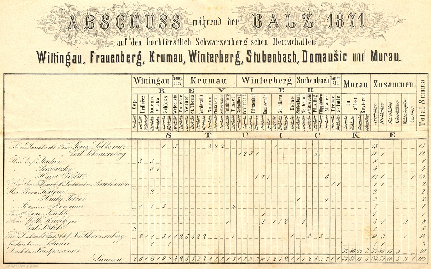 """Tady je """"Forstmeister von Scheure"""" na seznamu odstřelu tetřevů z roku 1871 na knížecím schwarzenberském panství"""