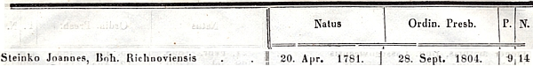 Řádka z katalogu kléru diecéze, z níž vysvítá, že Rychnov nad Malší býval zván Českým Rychnovem