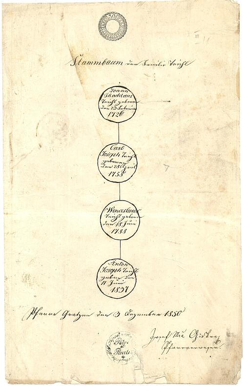Jeho rodokmen, jak se dochoval ve sbírkách Státního okresního archivu v Českých Budějovicích