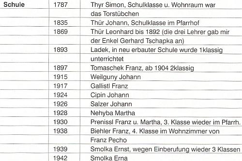 Seznam učitelů na slavkovské škole v letech 1787-1945