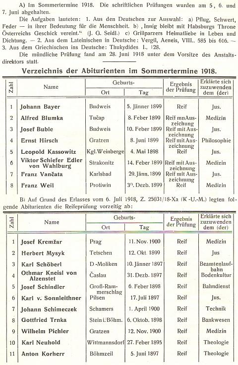 Tady vidíme jeho jméno na seznamu předčasně maturujících abiturientů českobudějovického německého gymnázia v roce 1918