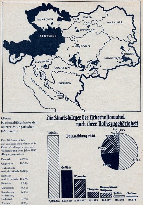"""Národnostní mapa rakousko-uherského mocnářství dovozuje převahu slovanského živlu, která se ovšem v pozdější první republice zvýrazňovala iuměle fikcí tzv. """"československého"""" národa, aby se nemalý německý (a na Slovensku madarský) podíl oslabil"""