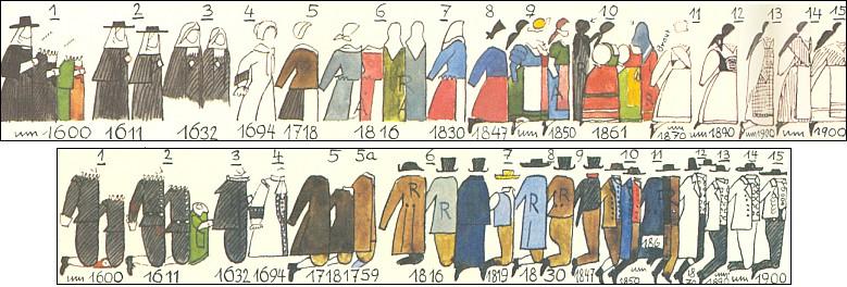 Vývoj šumavského ženského i mužského kroje na časové tabulce z jeho knihy