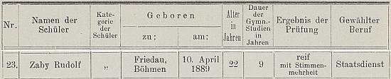 Jako abiturient ve výroční zprávě českokrumlovského gymnázia pro školní rok 1911/1912...