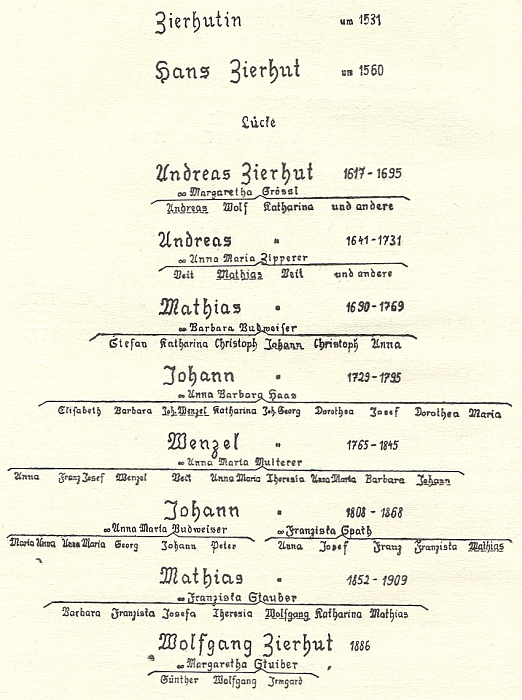 Posloupnost rodu Zierhutů od 16. století v Blauově kronice