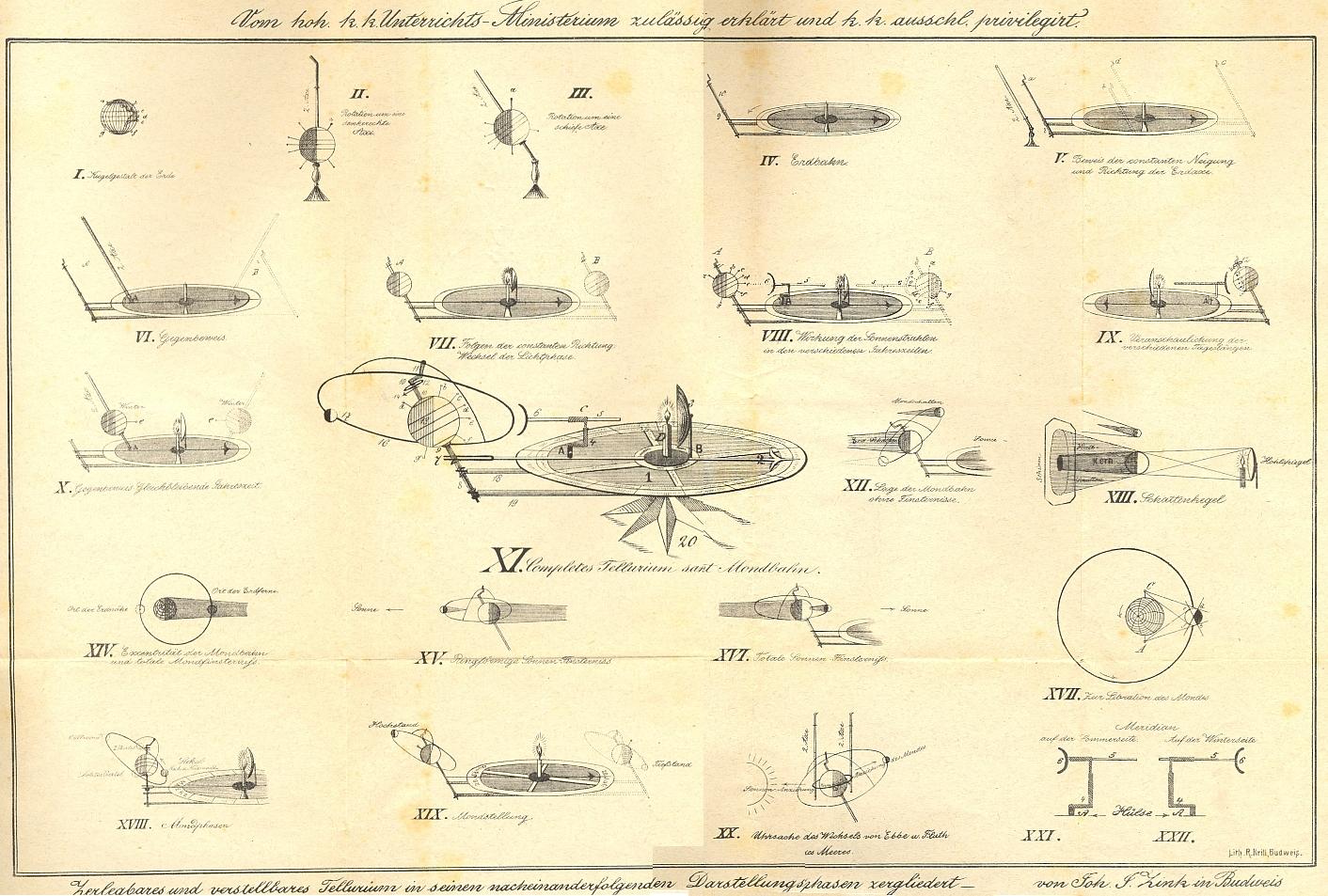 Obálka (1875) a obrazová příloha jeho vysvětlení a návodu k použití učební pomůcky, schválené c.k. ministerstvem vyučování a sloužící k názorné prezentaci oběhu nebeských těles...